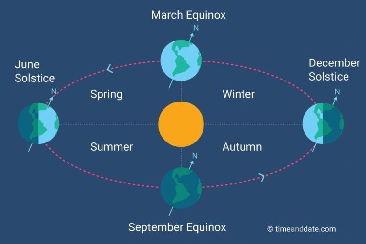 HISTORY FALL: Autumnal Equinox - billpetro   ello
