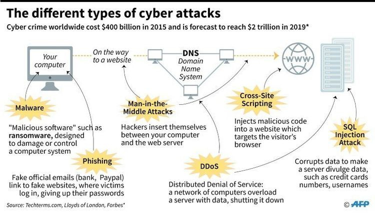 14 Types Cyber Attacks Notice T - hreview | ello