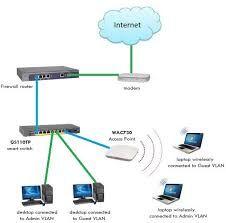 Networking Service Router: rout - azeemsohail | ello