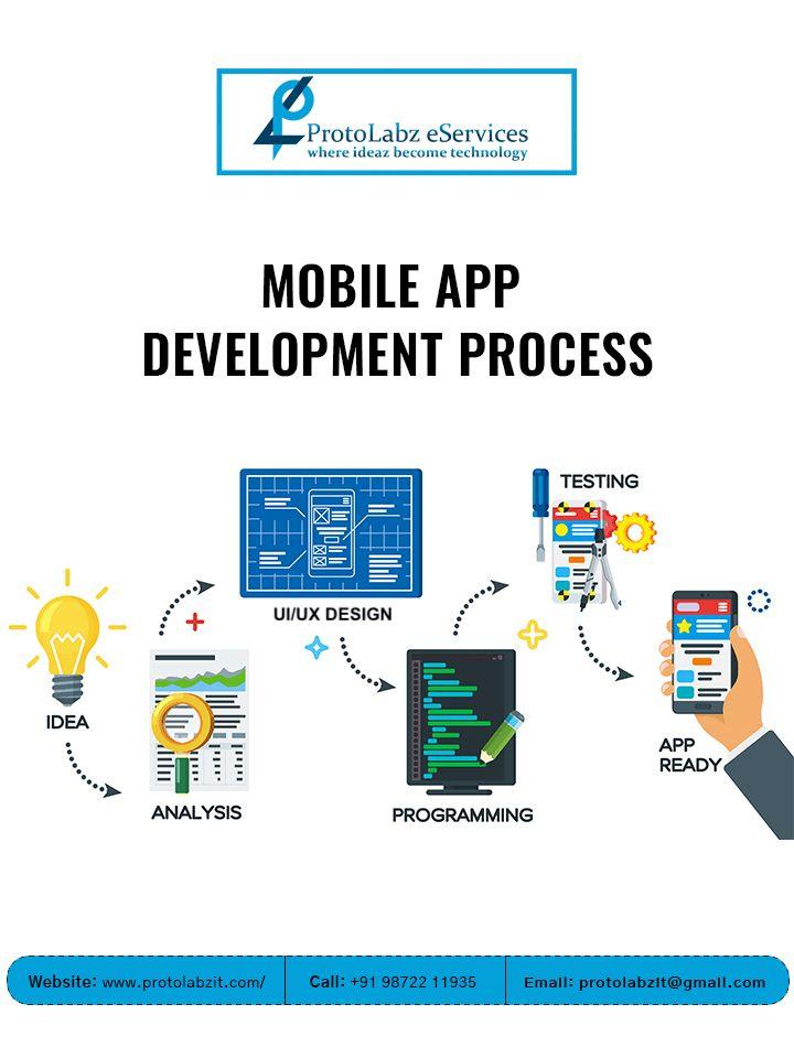 Development Mobile Apps Benefit - protolabzit | ello