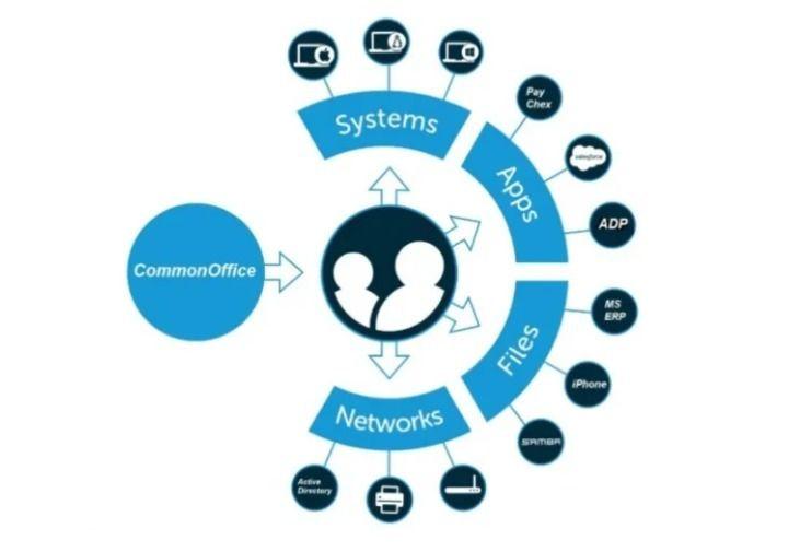 Basic software HR justice! deve - commonoffice | ello