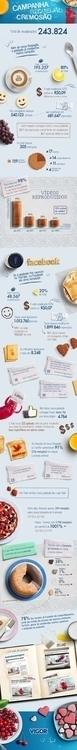 Infographic present results Cre - rodrigorezende-5989 | ello