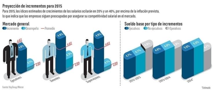 Gráfico para el tema sueldos en - oldemar | ello