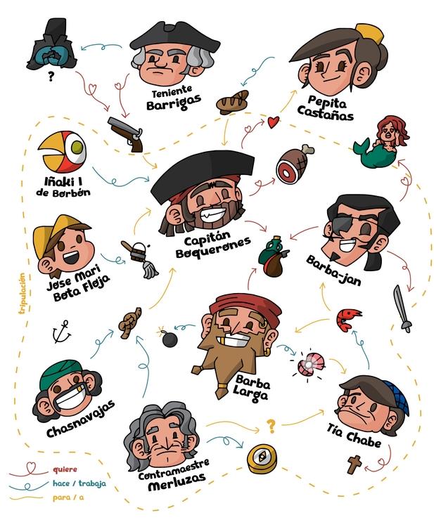 Character map - piratasdecastilla - ponchodiazv | ello