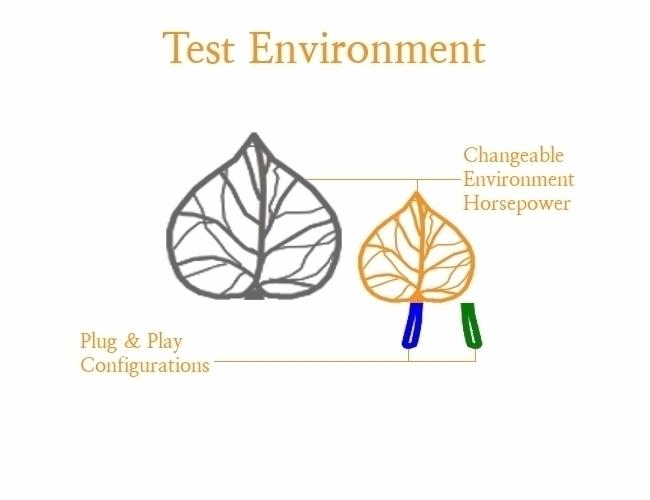 Technology product test environ - mapflagged | ello