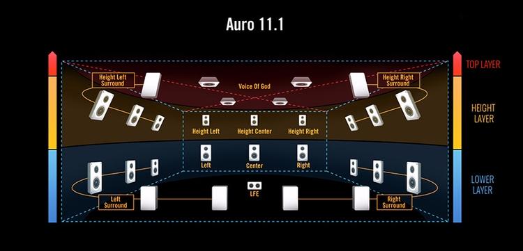 AURO 3D 11.1 DOLBY SURROUND - auro3d - sounddesign | ello