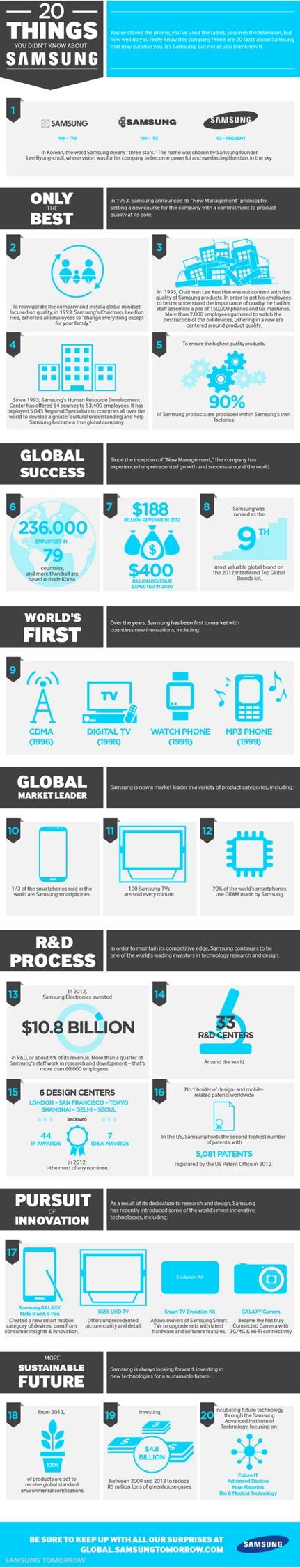 20 Samsung - ellosamsung | ello