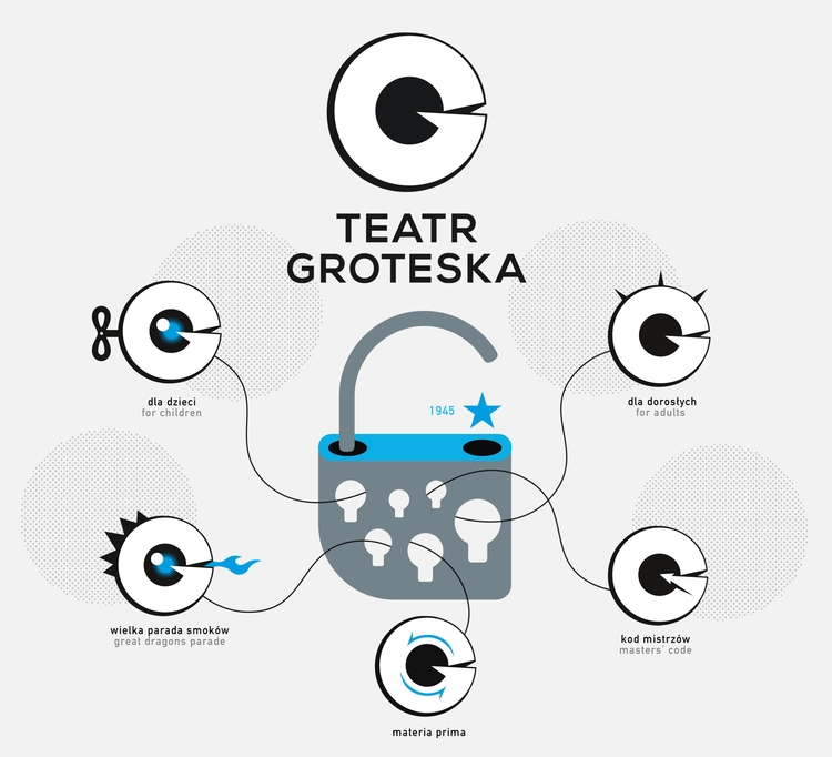 logotypes Teatr Groteska (Grote - victorsoma   ello