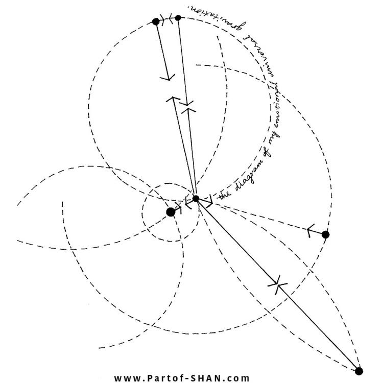 DIAGRAM EMOTIONAL UNIVERSAL GRA - partof_shan | ello