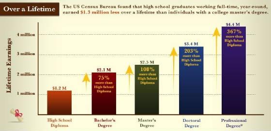 College Education Economics pre - batr | ello