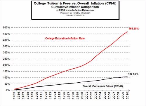 Gap College Costs Inflation off - batr | ello