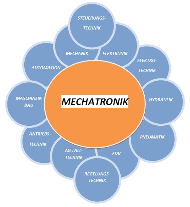 technical terms german language - mechatronik-lehrmittel-wagner | ello