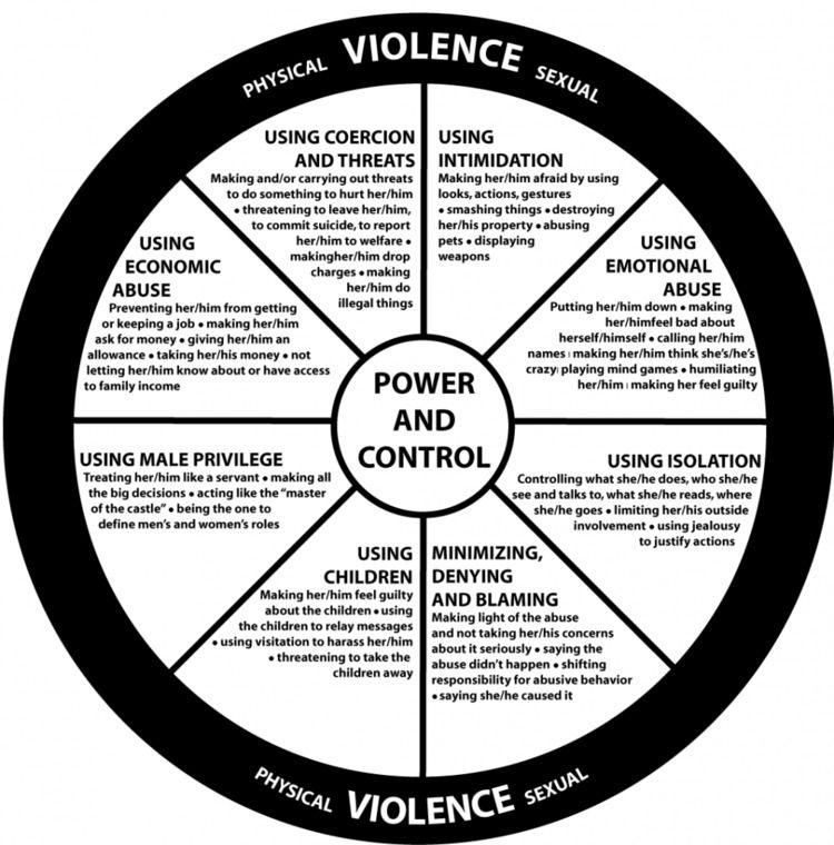 Power Control Wheel describe oc - abused_men | ello