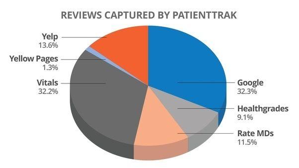 Case Study Shows PatientTrak Re - patienttrak   ello