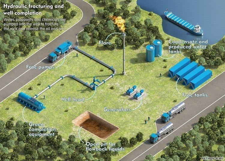 Industry map - petrov-5926 | ello