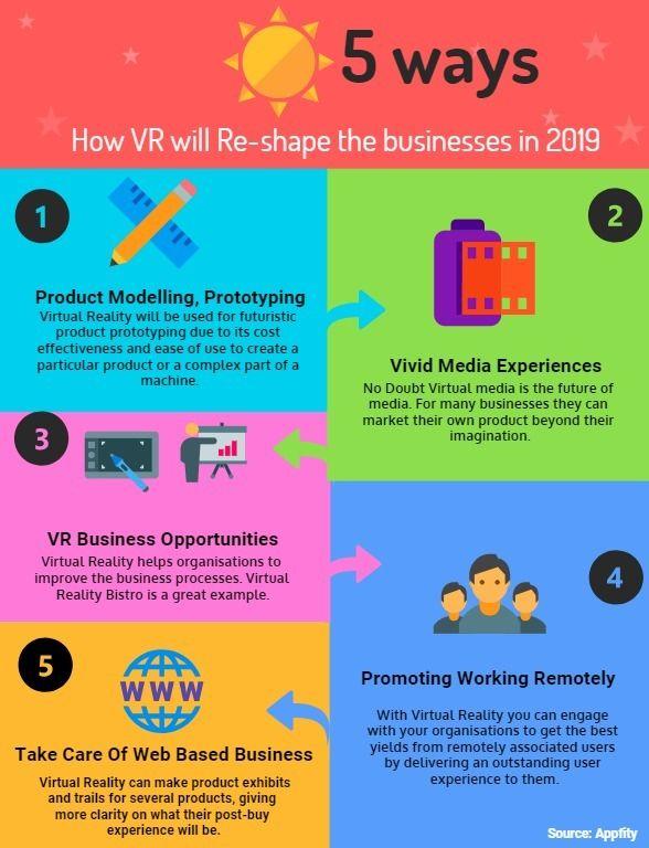 virtual reality reshape busines - appfity | ello