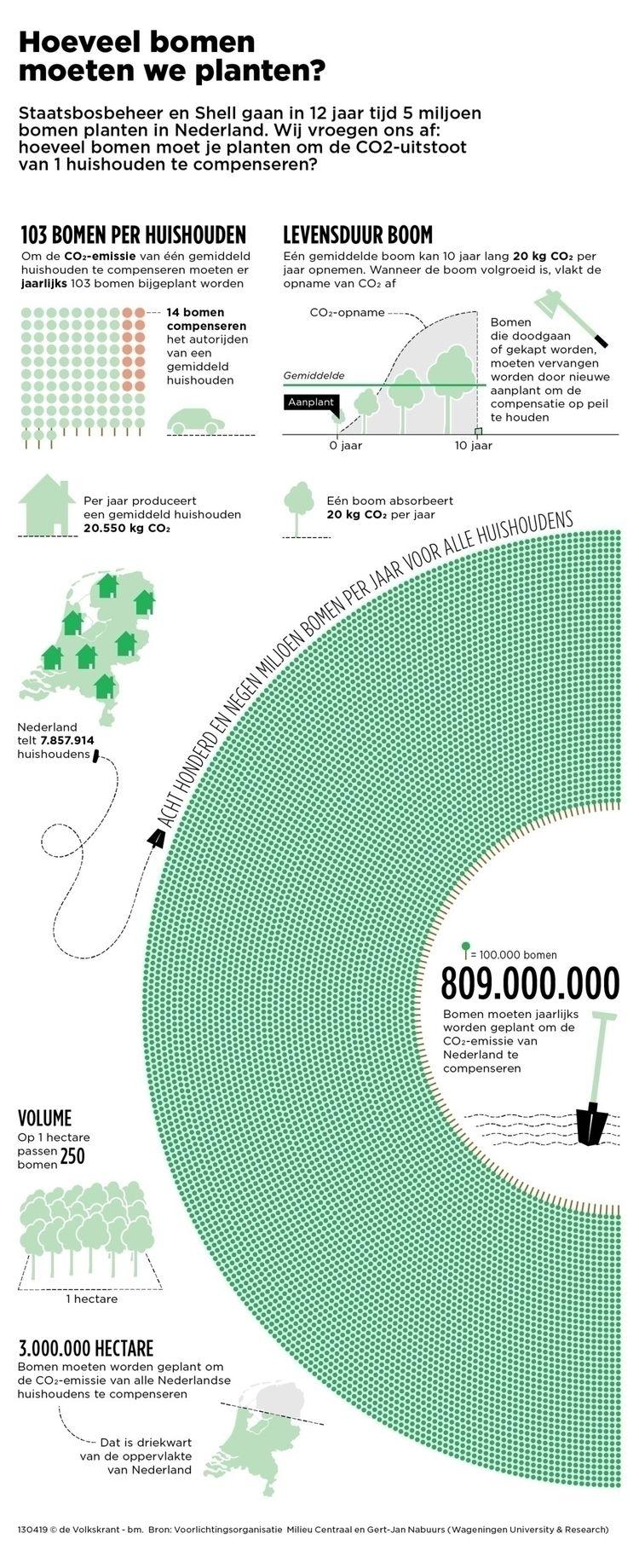 carbondioxide, compensation, emissions - bartmijnster | ello