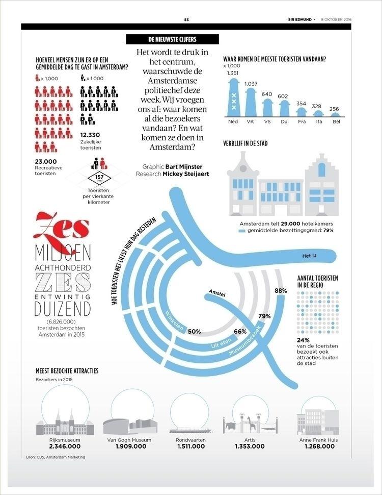 amsterdam, tourism, dutch, infographic - bartmijnster | ello
