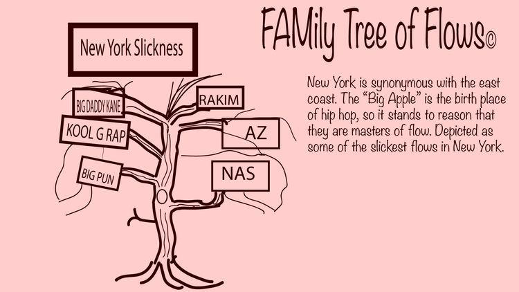Illustration article Family tre - notes2self | ello