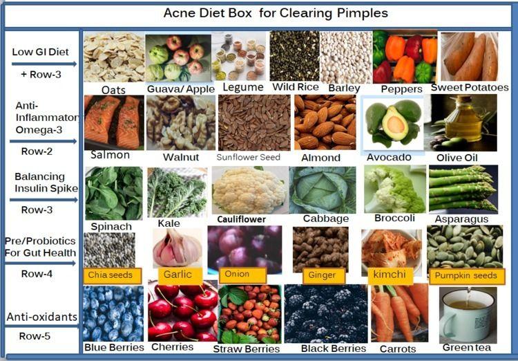 research proved diet nutrition  - anuchou | ello