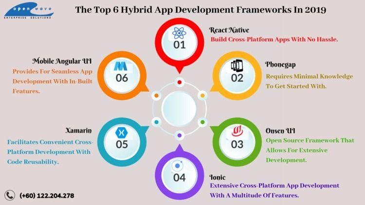 Hybrid App Development Key Futu - farhanarayzal | ello