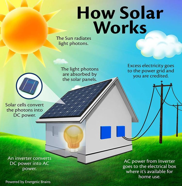 Rooftop Solar full-service sola - solarpanelsflagstaff | ello