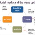 News about Social Media (@techtipupdates) Avatar