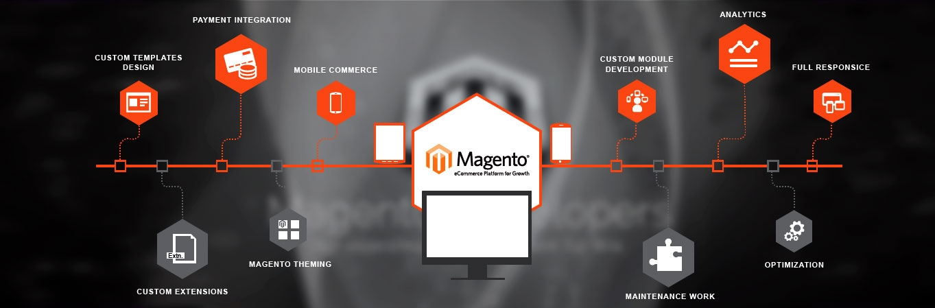 Magentio - Magento studio (@magentio) Cover Image