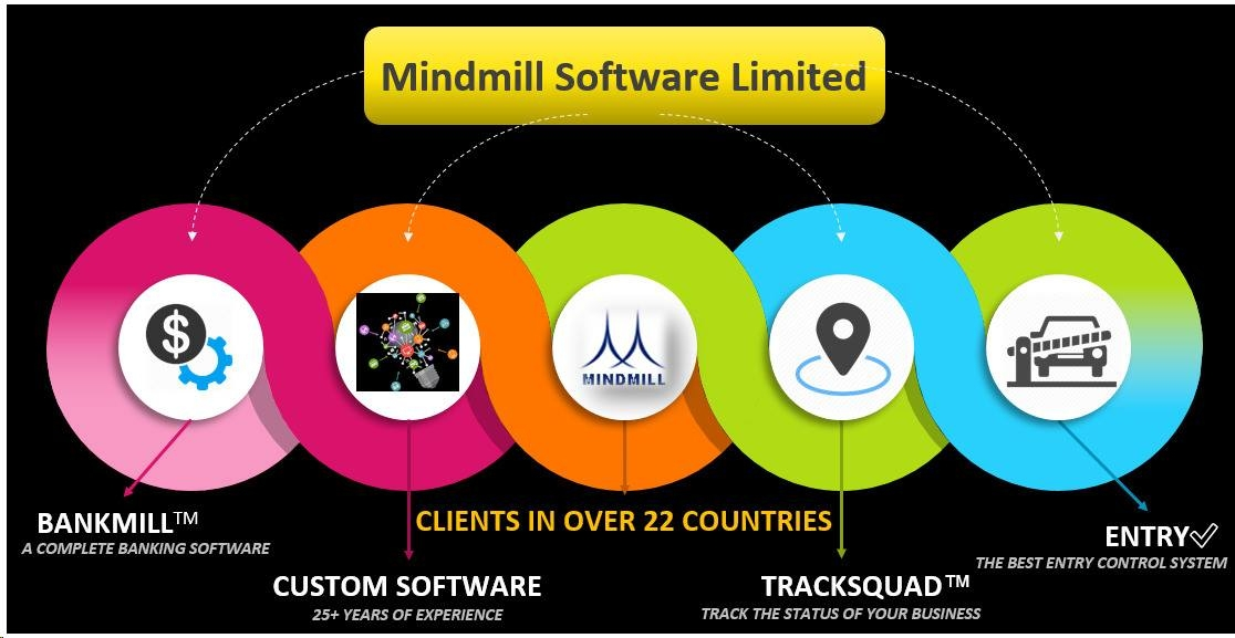 Mindmill Software Limited  (@mindmillsoftware) Cover Image